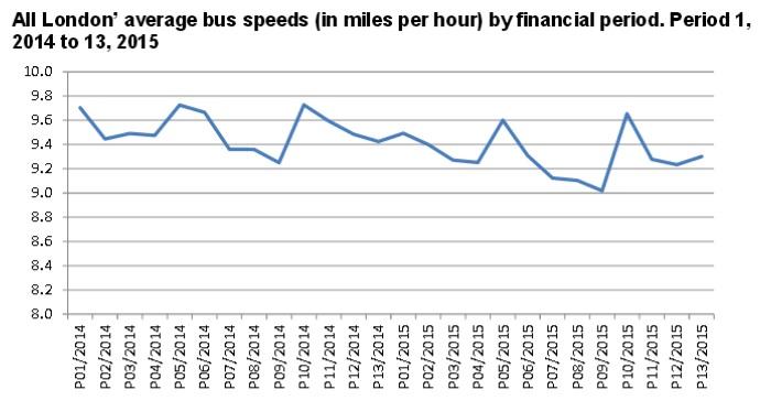 Автобусите в Лондон стават по-бавни