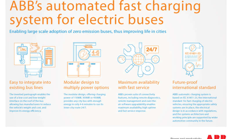 ABB to power more Volvo emission-free electric buses in Luxembourg