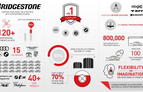 Bridgestone постигна най-добри резултати с производител на гуми като оригинално оборудване през 2018 г.