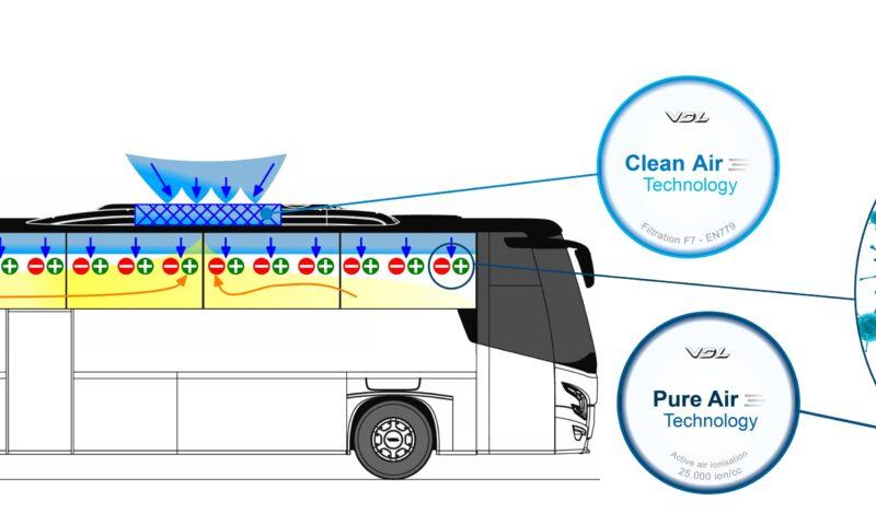 VDL Bus & Coach представя технология за чист въздух