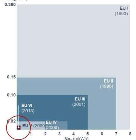 Автобусните системи в Европа – равносметка