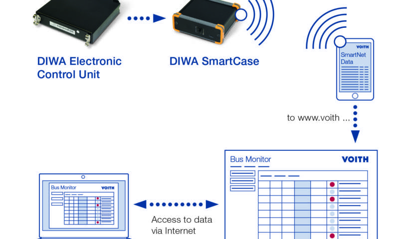 DIWA SmartNet from Voith