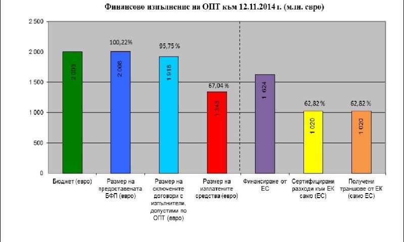 Годишен доклад за изпълнението на ОПТ за 2013 г.